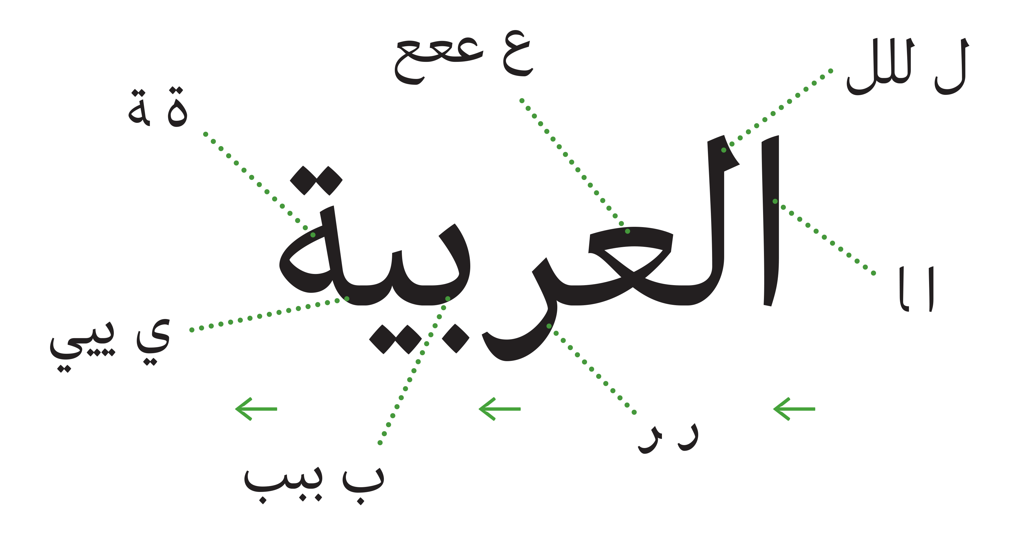 The Word Al Arabiya Arabic Language
