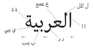The word Al-Arabiya- the Arabic language - Typeface: Batutah.