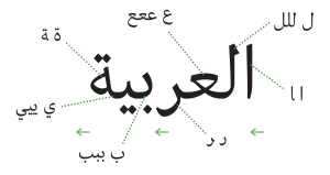 The word Al-Arabiya- the Arabic language - Typeface: Batutah.