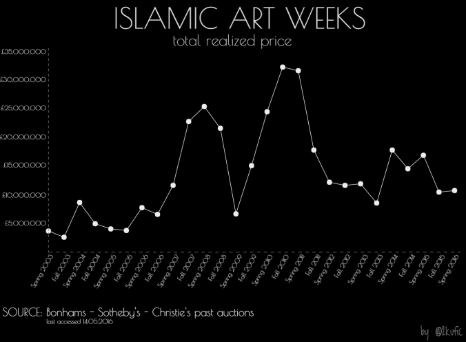 islamicartweeks_realizedprices