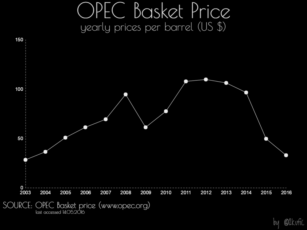 OPEC_yearly prices_2003-2016